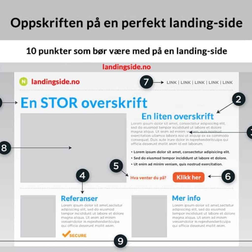 landingside-infografikk